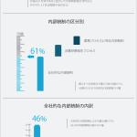内部統制-開示すべき重要な不備2014年の事例総括