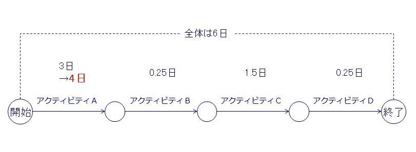 PERT図代替案1