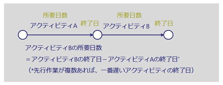 PERT図2