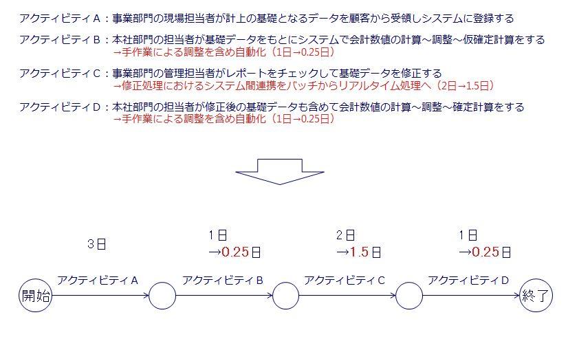 PERT図(期待効果)