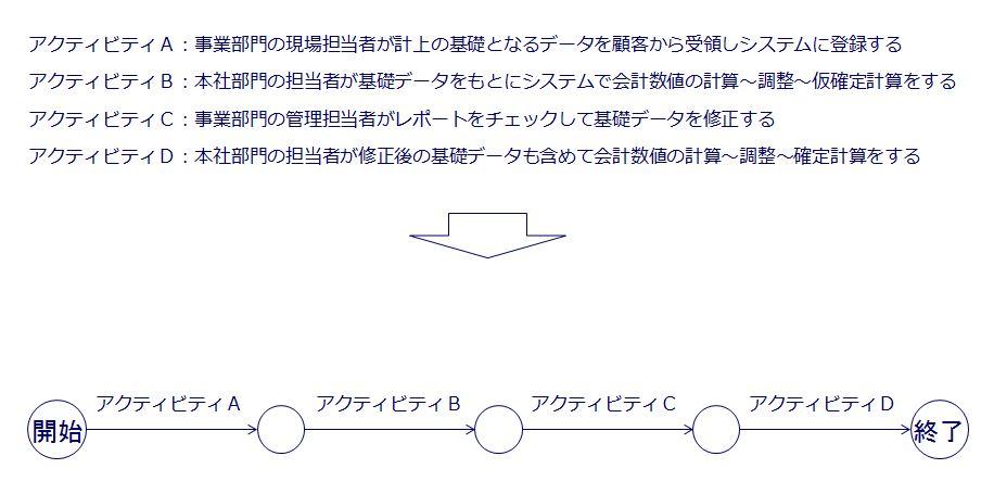 現状PERT図