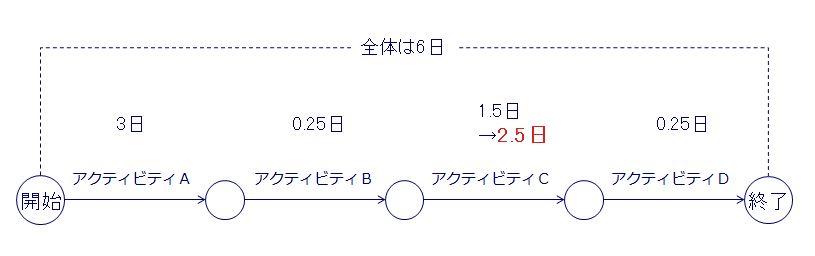 PERT図代替案2