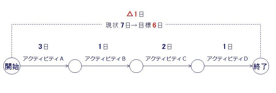 PERT図(目標入り)