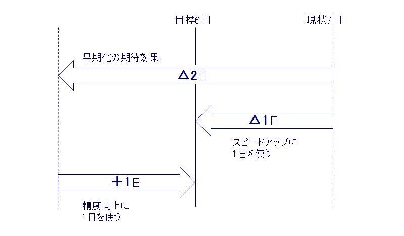 PERT図(日程配分)