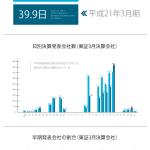 東証平成27年3月期決算発表状況から読む早期開示への期待