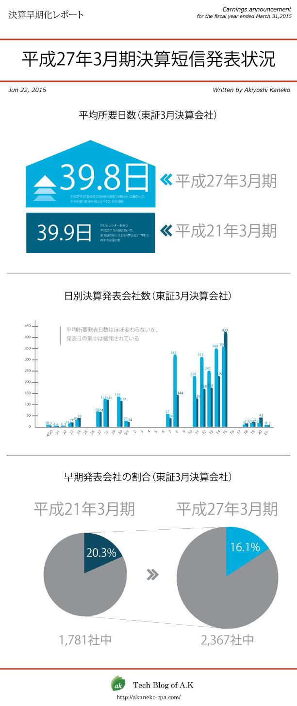 決算短信発表状況2015年3月期