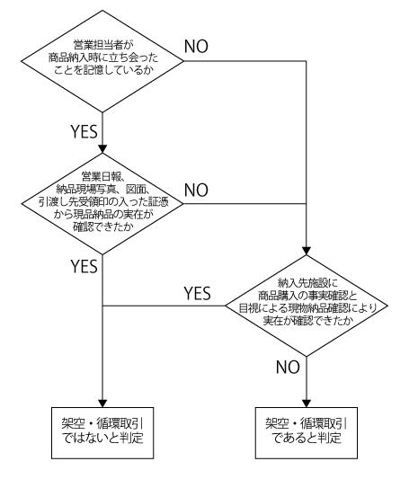 架空・循環取引における取引実態の調査(オリバー社内調査委員会 ...