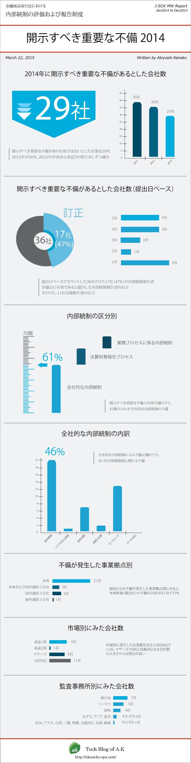 jsox-mw-report2014